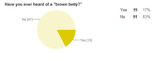 brown_betty