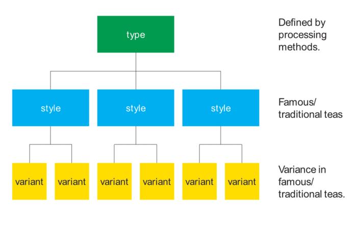 Tea classification hierarchy of tea types, tea styles, and tea variants